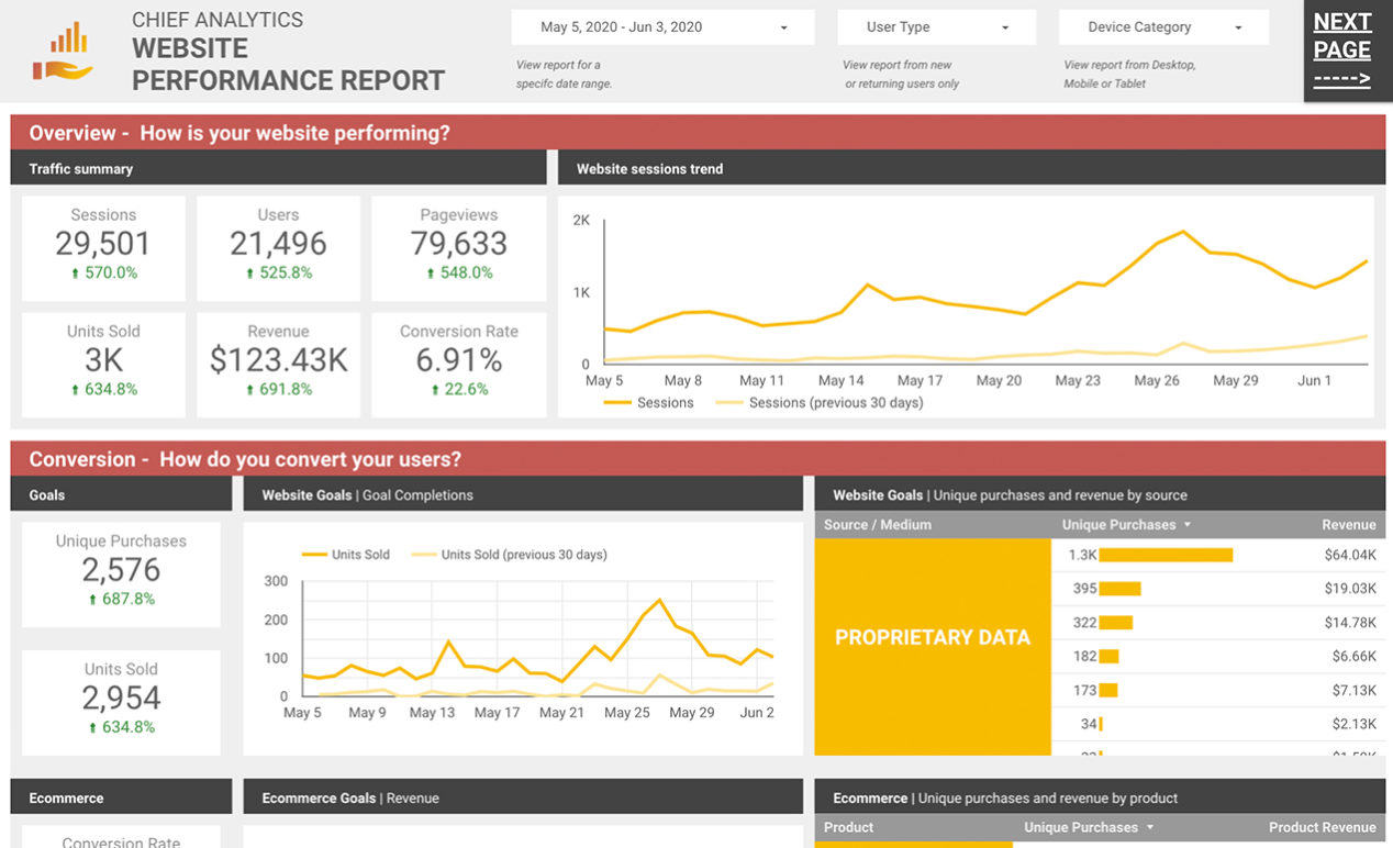 business intelligence by chief analytics